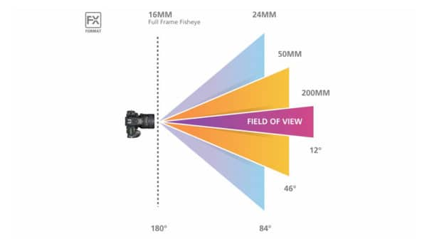 Focal-Length-Field-of-view